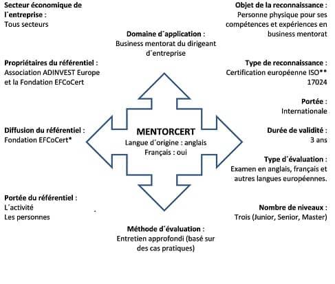 Le dispositif MentorCert 1