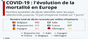 Evolution mortalité europe