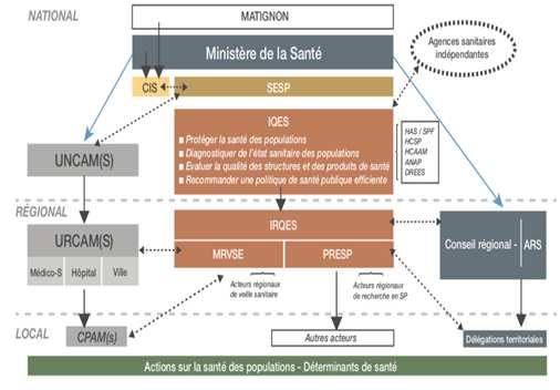 Le système d'information de santé - schéma