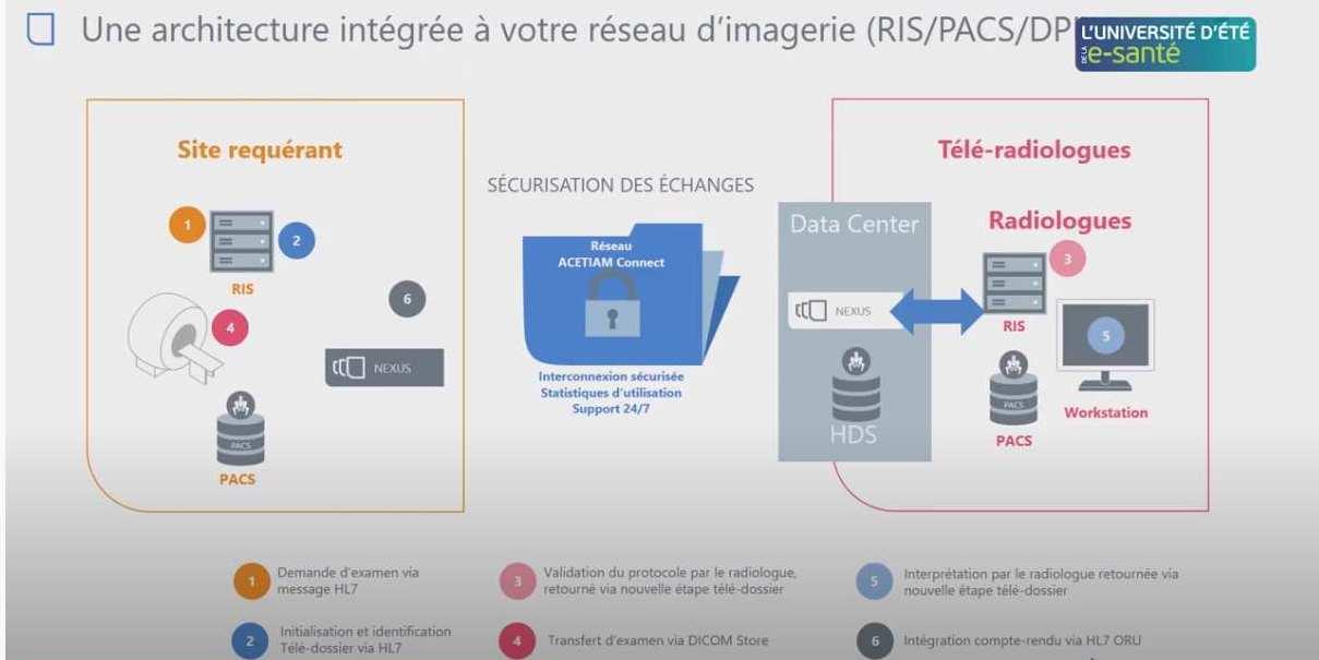Le Système d'Information de Santé français 2