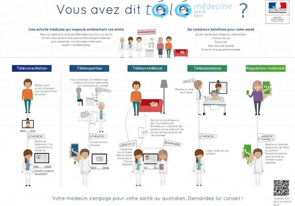 Le Système d'Information de Santé français 1