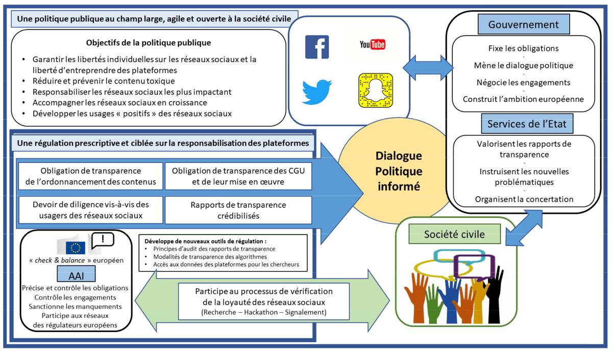 Réseaux sociaux : Que dit la loi ? 1