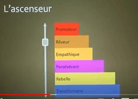 Mécommunication, projets et Process Com - Un atelier-débat animé par Yves Constantinidis 2