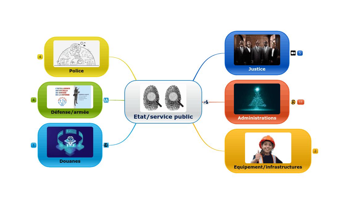 Etat : usages de l'IA